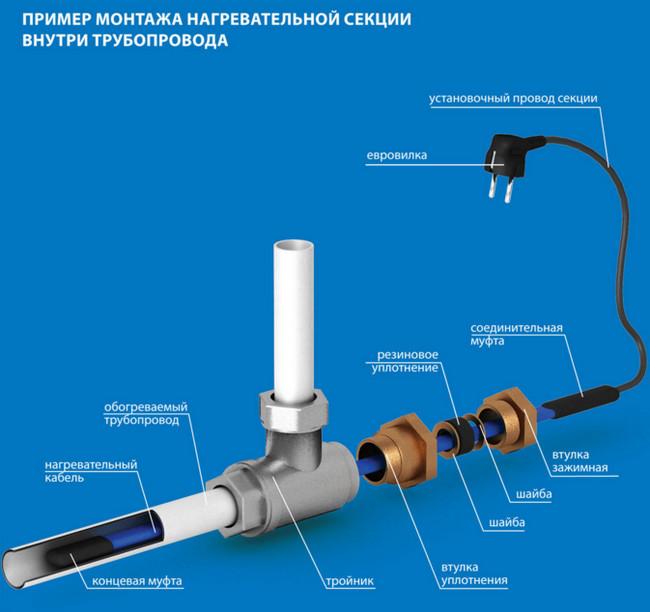 Пример монтажа кабеля внутри трубы для обогрева