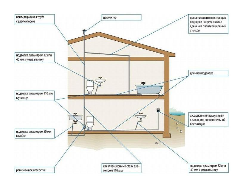 Схема вентиляции канализационной системы