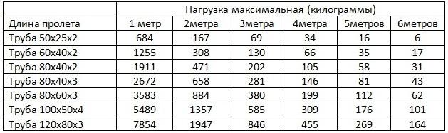 Таблица зависимости нагрузки на трубу в кг от длины