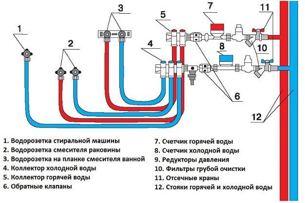 Коллекторная разводка водопровода пример