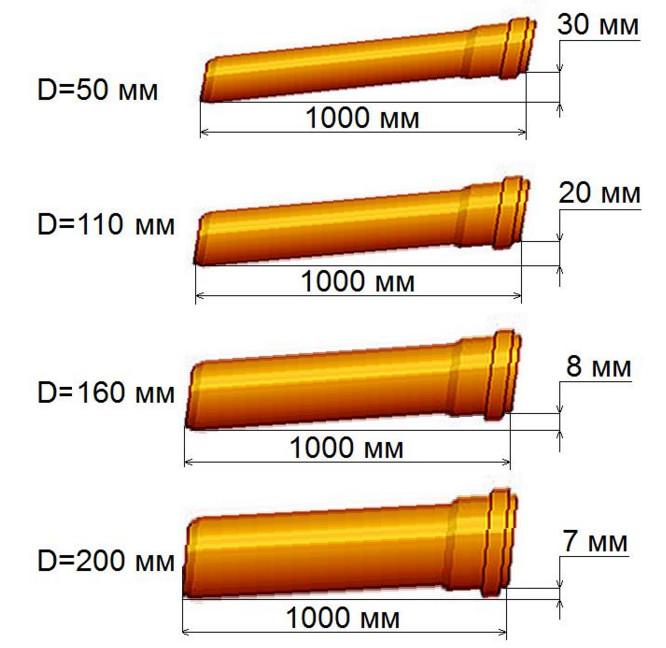 Минимально допустимые углы уклона труб канализации