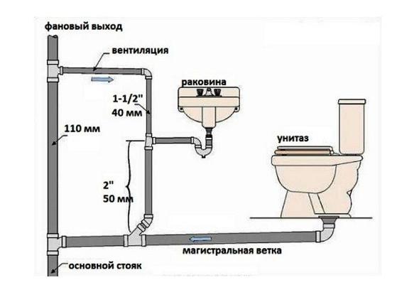 Схема с умывальником, унитазом и фоновой трубой